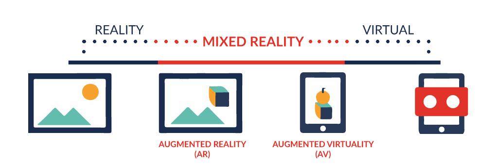 Future of AR