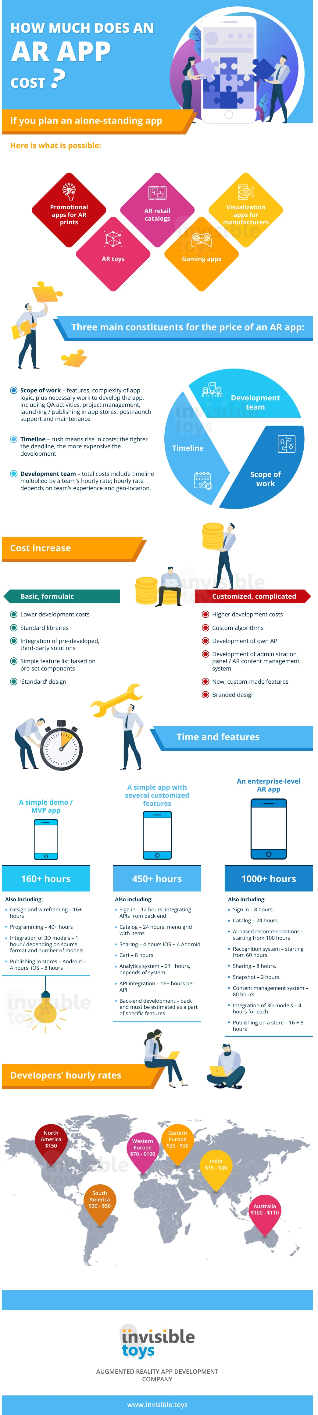 augmented reality app development cost